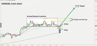 Van Tharp – Forex Trading Systems Elearning Course - Busted Breakout System